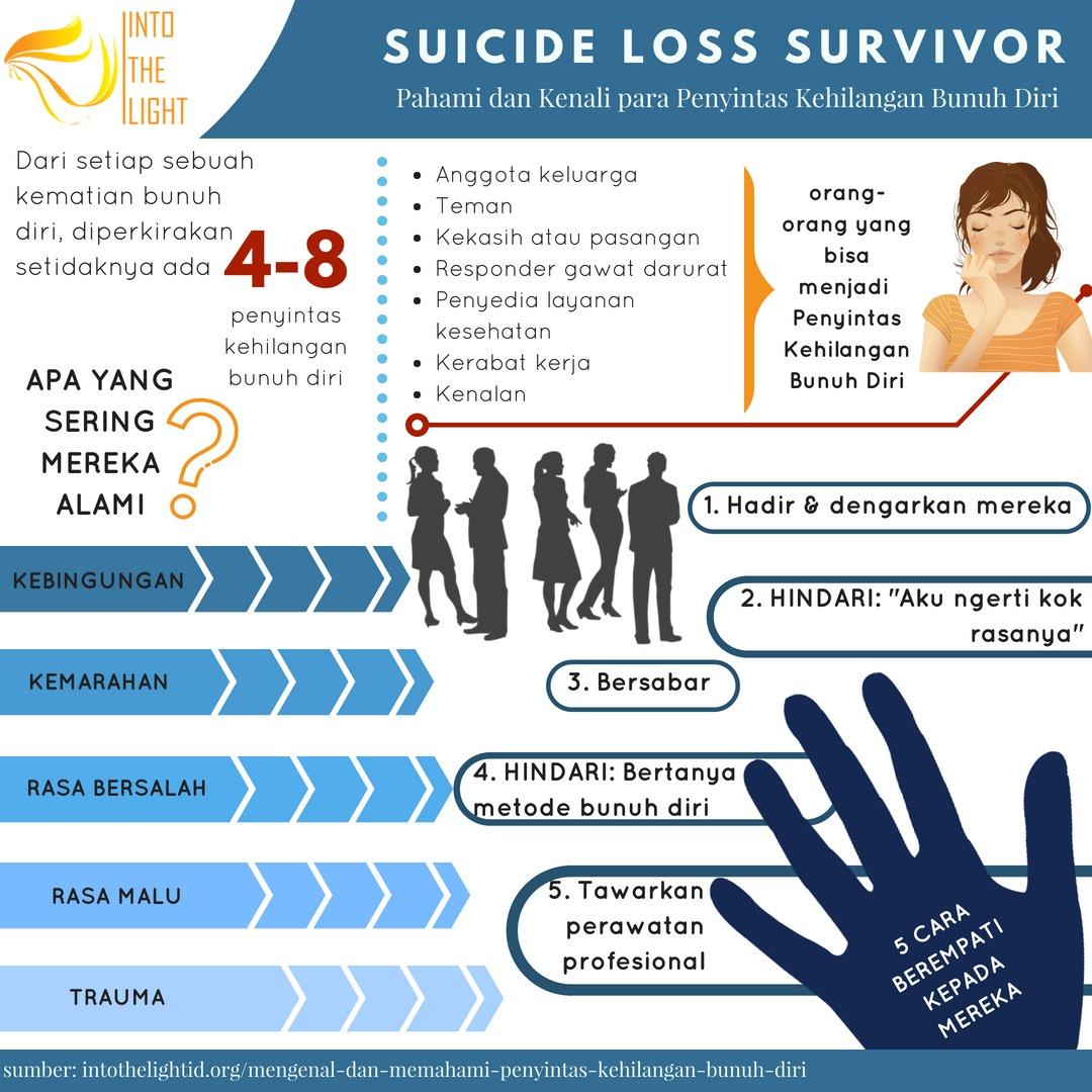 Infografis Mengenali dan Memahami Penyintas Kehilangan Bunuh Diri (Survivors of Suicide)
