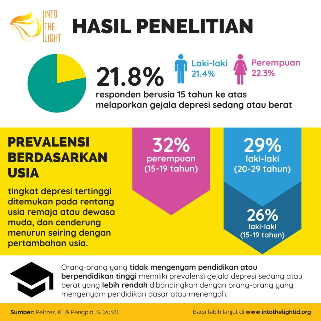 Menilik Prevalensi Gejala Depresi Di Indonesia Into The Light Indonesia